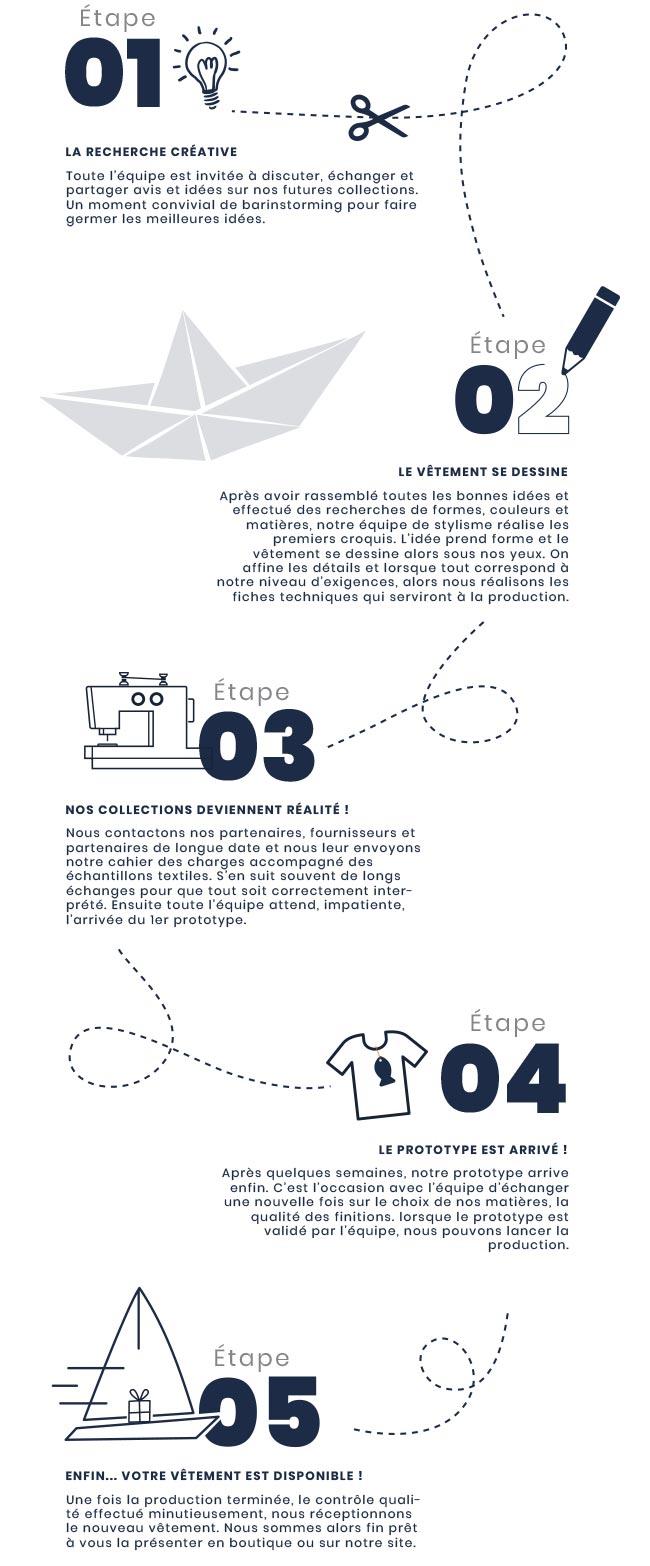 Processus de fabrication de nos vêtements marins